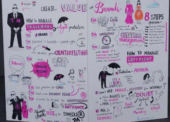 facilitation graphique brand value