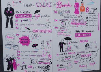 facilitation graphique brand value