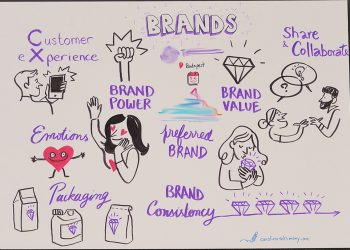 graphic recording brands